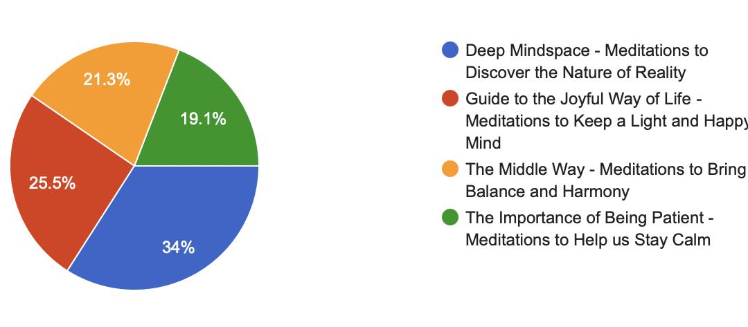 Summer Mindspace – Votes thus far!
