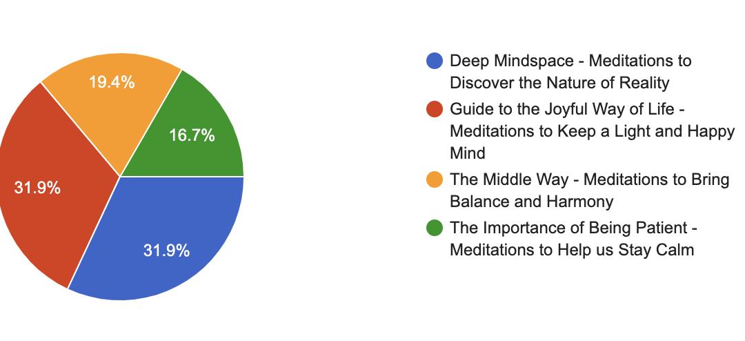 Summer Mindspace+ Votes